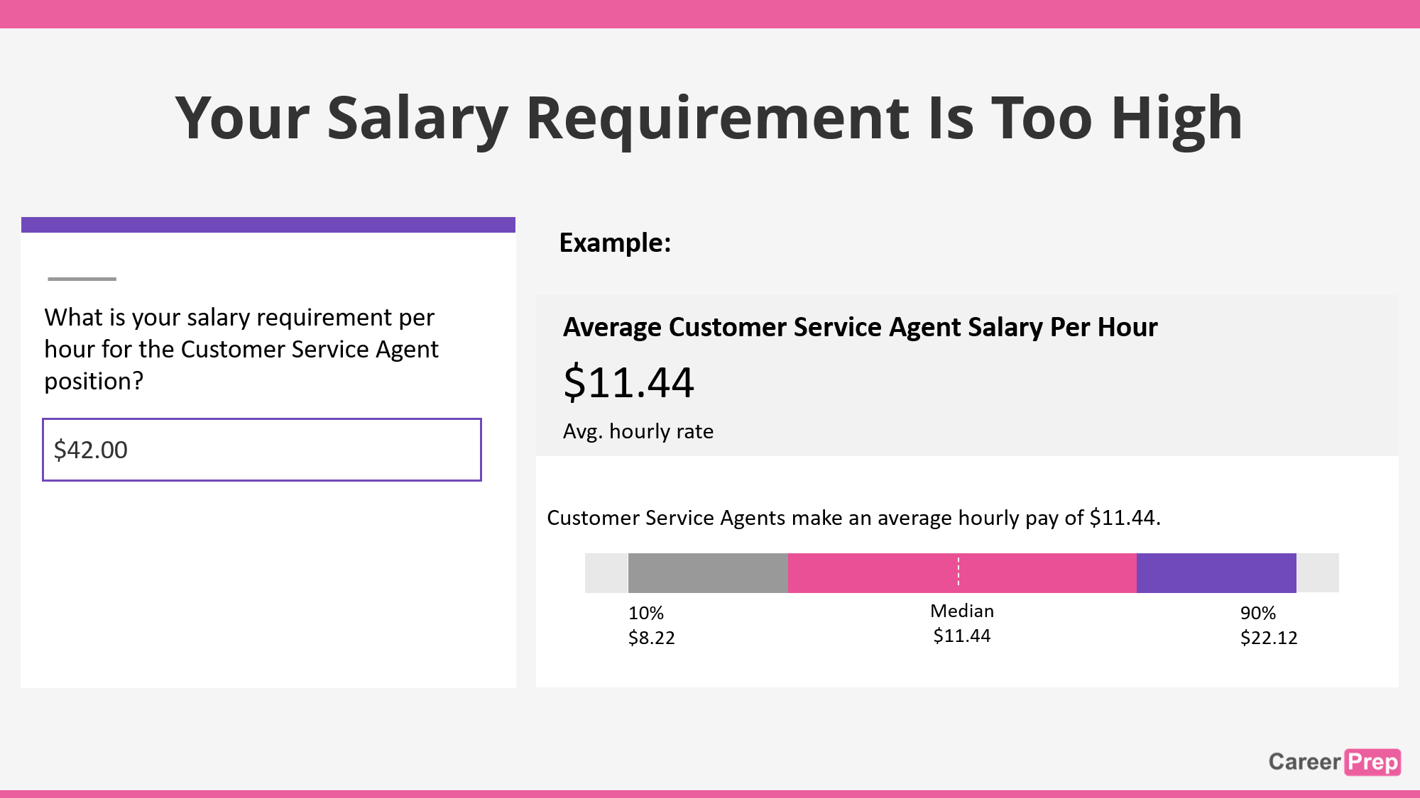 salary requirement is too high for the job