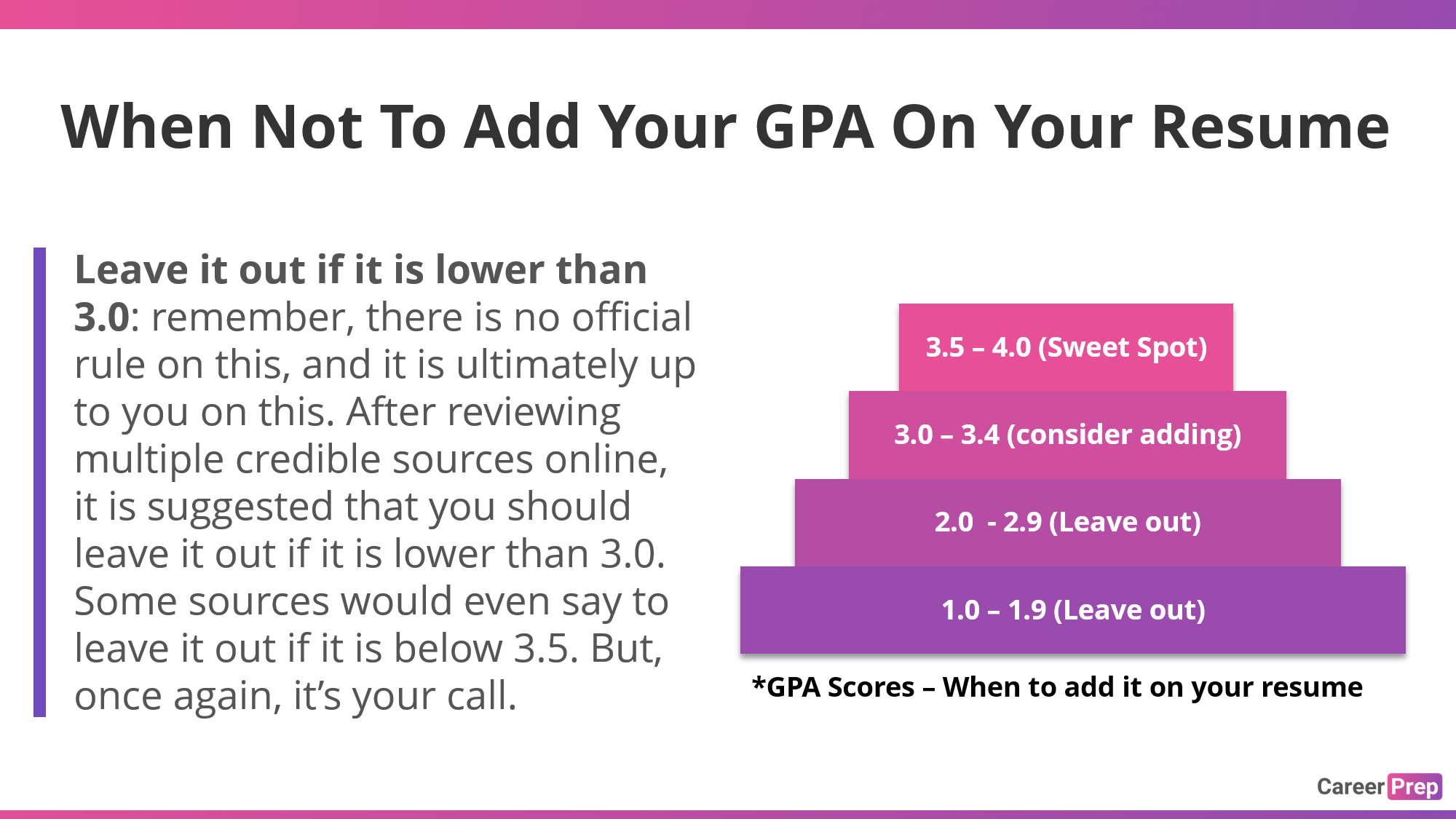 When not to add your gpa on a resume low gpa